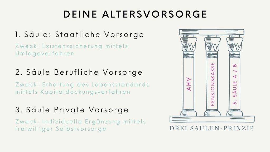 Altersvorsorge Schweiz