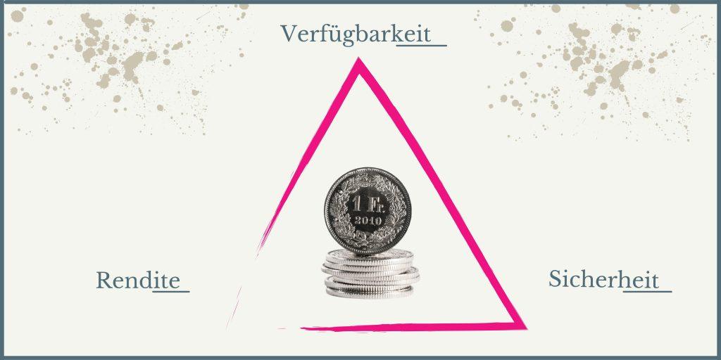 Dreieck Geldanlage